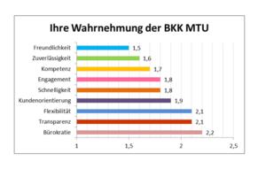 Statistik zur Wahrnehmung der BKK MTU bei den Kunden